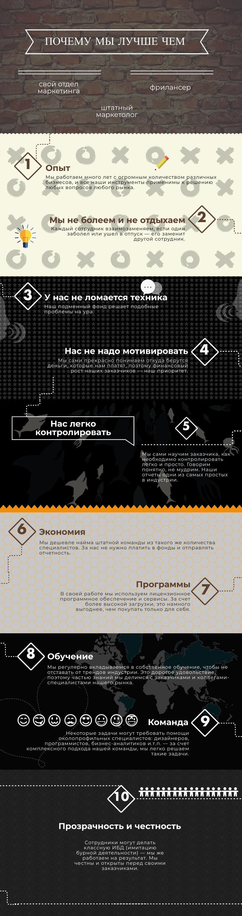 комплексный маркетинг в Москве веб студия Папин Сайт