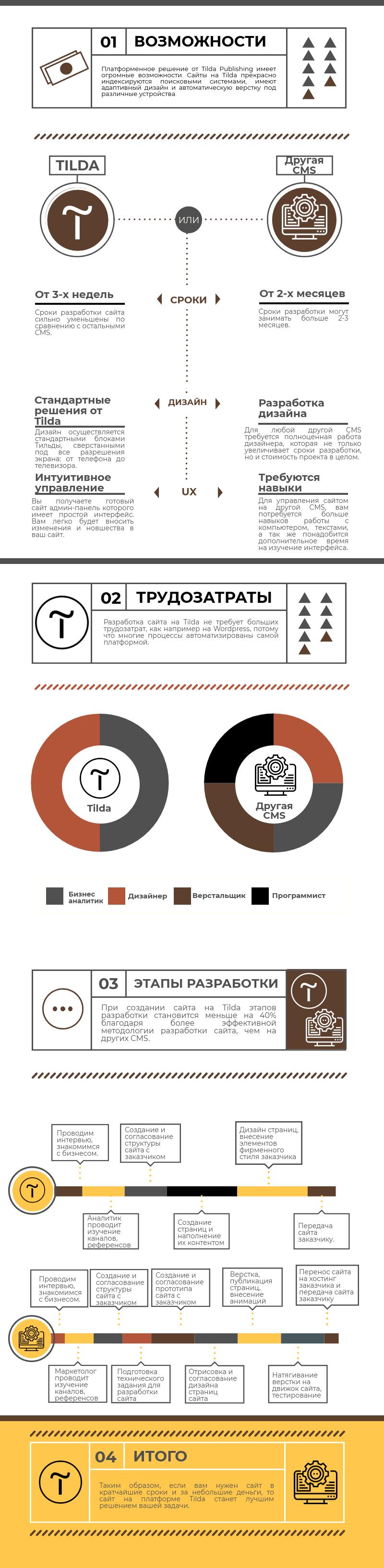создание сайтов на Тильда в Ярославле веб студия Папин Сайт